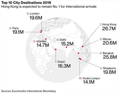 Euromonitor назвал самые посещаемые иностранными туристами города мира